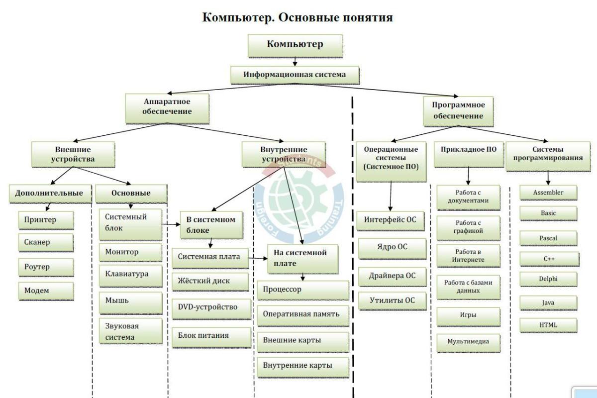 Блок схема аппаратного обеспечения